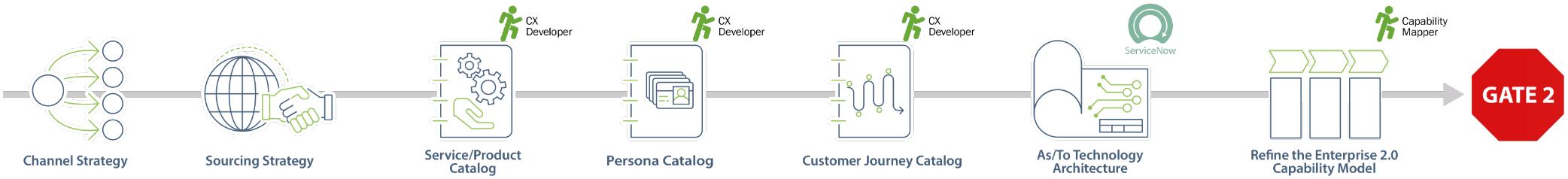 JA Operating Model Design