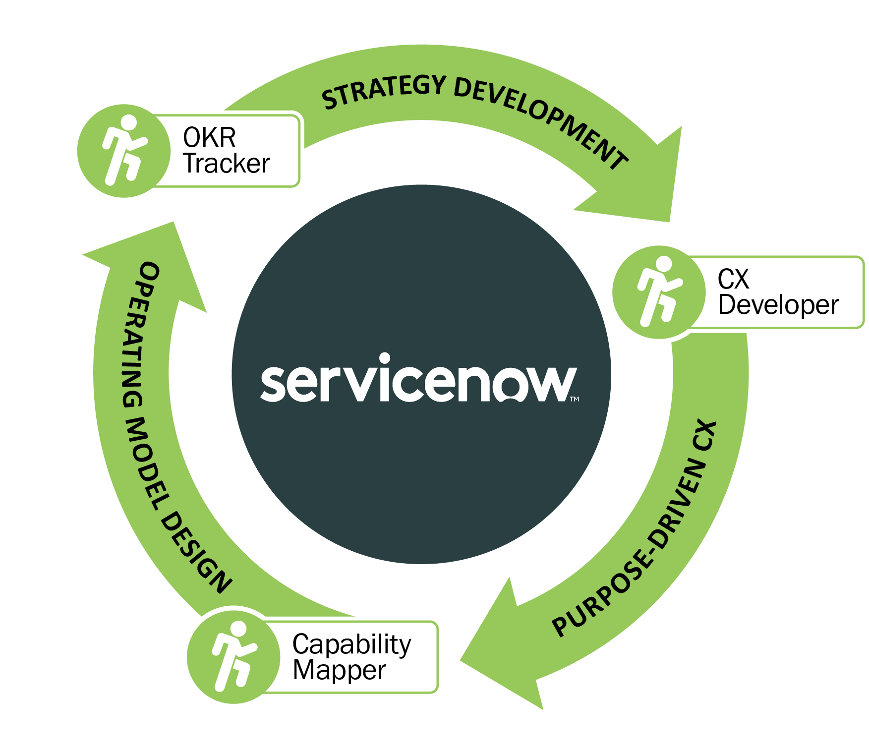 WorkFit for ServiceNow